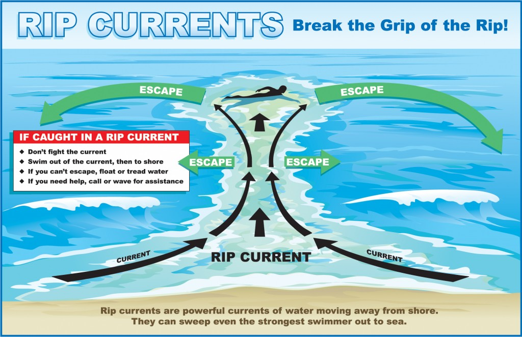 outer banks rip currents chart